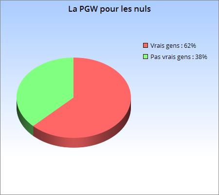 Graph PGW